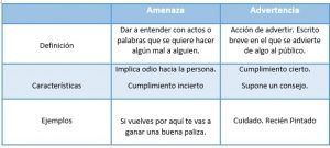 Diferencia entre amenaza y advertencia